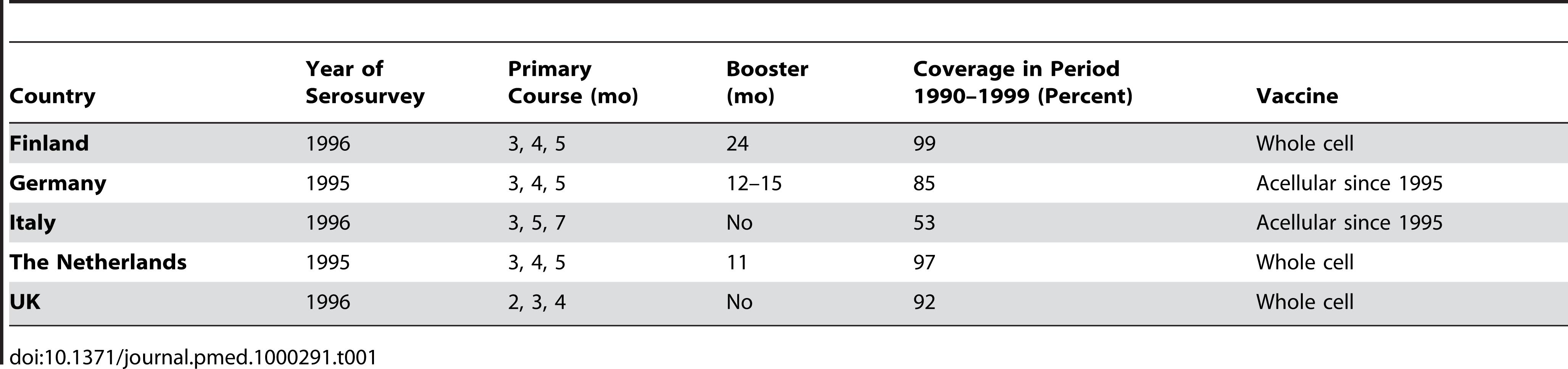 "Vaccination schedules at time of serosurveys <em class=""ref"">[13]</em>."