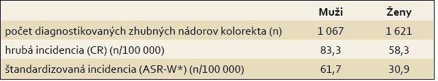 Incidencia zhubných nádorov kolorekta u mužov a žien v Slovenskej republike, rok 2008.