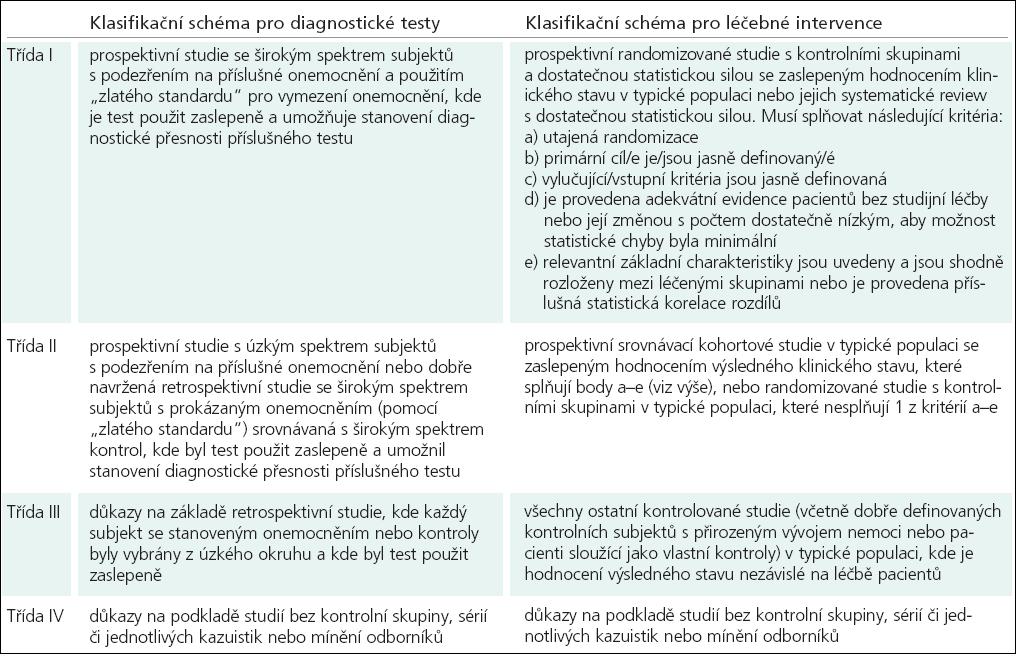 Klasifikace důkazů pro diagnostická a léčebná opatření (Brainin et al).