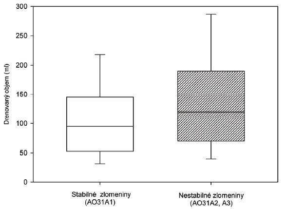 Krabicový graf zobrazujúci pooperačné krvné straty pri stabilných a nestabilných trochanterických zlomeninách, rozdiel medzi skupinami štatisticky významný p=0,02