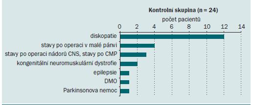 Složení kontrolní skupiny s neurogenní dysfunkcí DMC podle typu neurologického postižení.