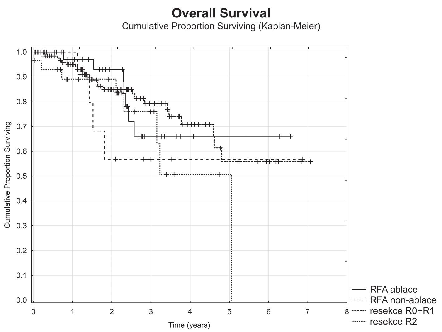 Celkové přežití dle typu výkonu a radikality Graph 4: Overal survival based on type of procedure and radicality