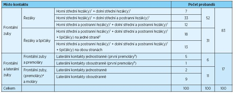 Počty probandů s okluzními kontakty na daných zubech. Různé způsoby vedení protruzního pohybu