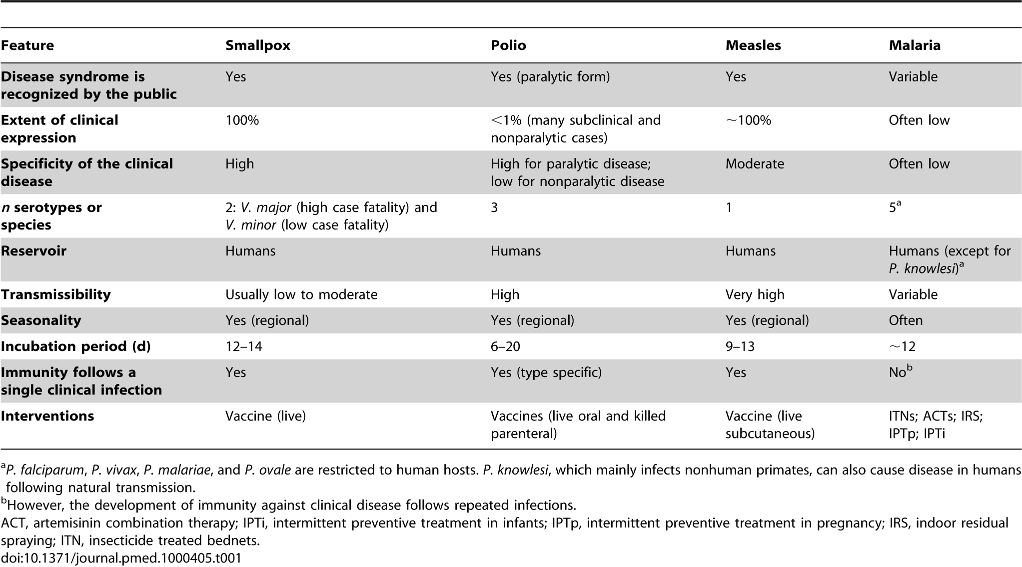 The Role of Research in Viral Disease Eradication and
