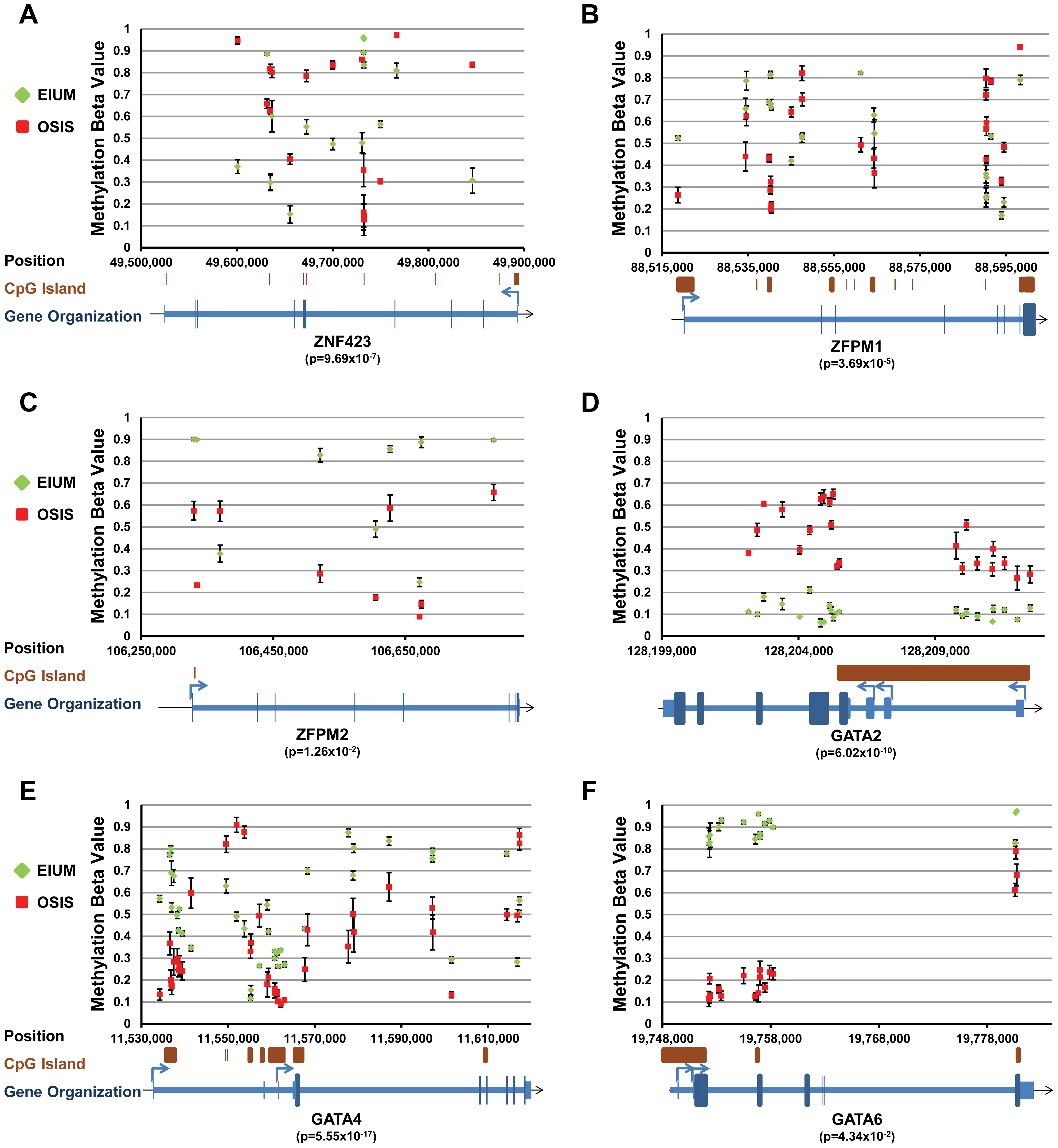 Key transcription factors with differential methylation (part 2).