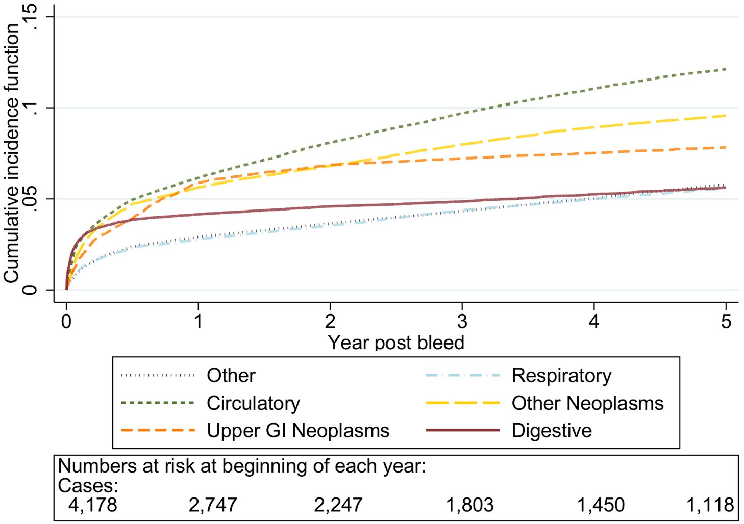 Cumulative incidence function for each cause of death following non-variceal bleeding 70–79 y.