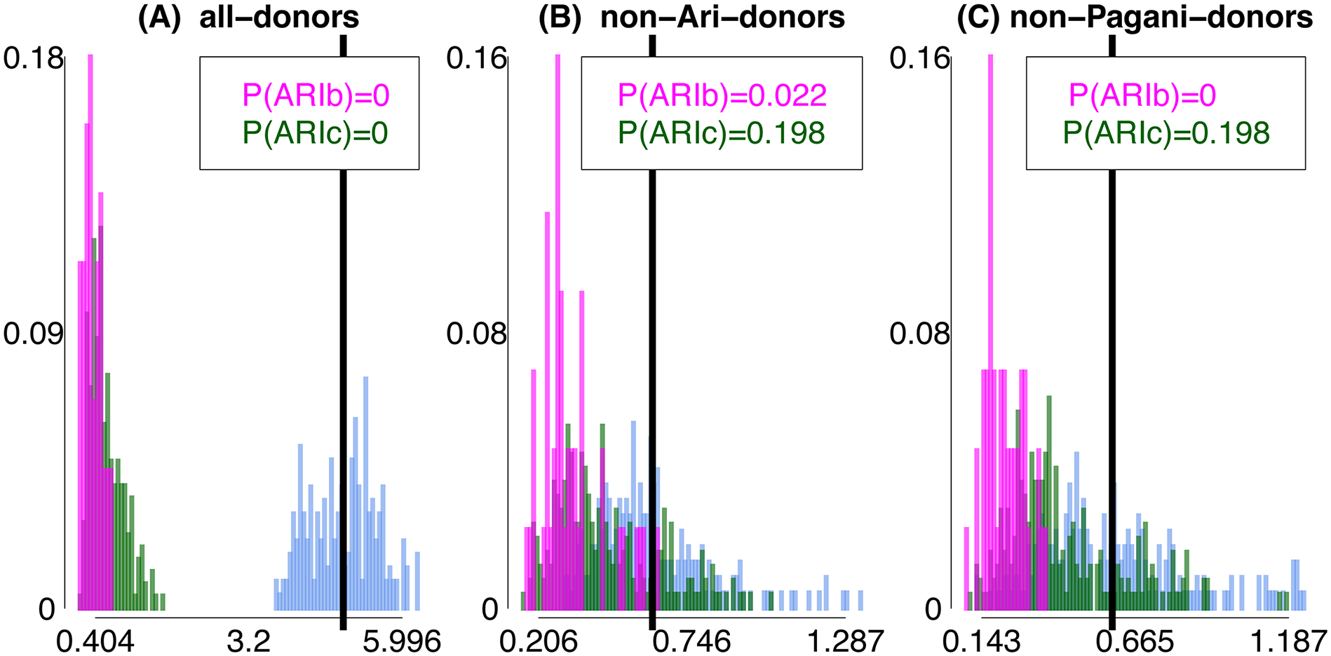 Differences in inferred ancestry under analyses (A)-(C) using <i>F</i><sub><i>XY</i></sub>.