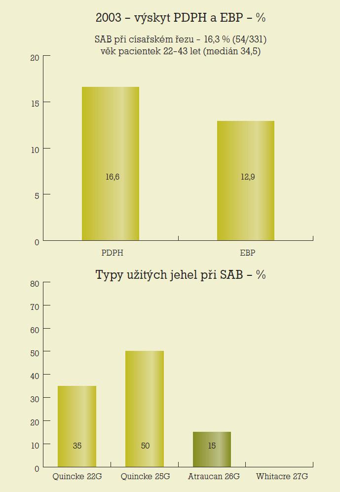 Graf 1. a 2. 2003 – incidence postpunkční cefaley (PDPH) po spinální anestezii (SAB) pro císařský řez a zastoupení jednotlivých typů jehel užitých při výkonu; EBP epidurální krevní záplata [27].