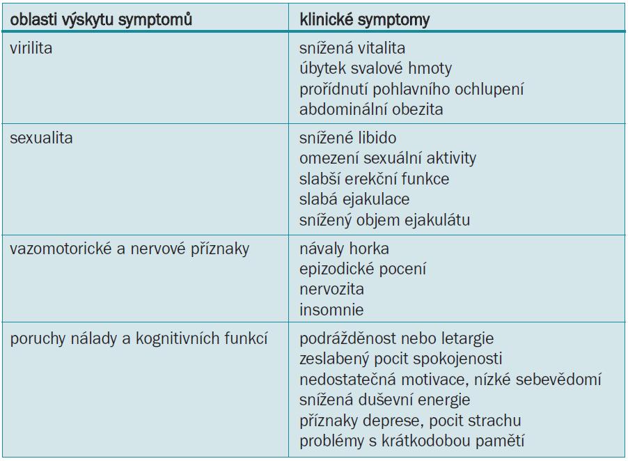 Příznaky androgenního deficitu [6].