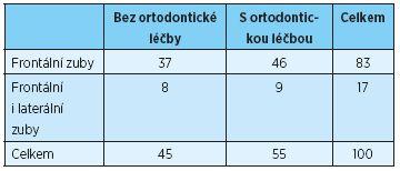 Lokalizace okluzních kontaktů při protruzním pohybu - porovnání probandů bez ortodontické léčby a s ortodontickou léčbou v anamnéze