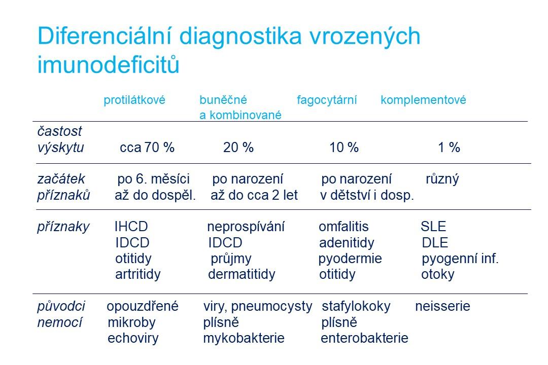 Imunodeficience - 9