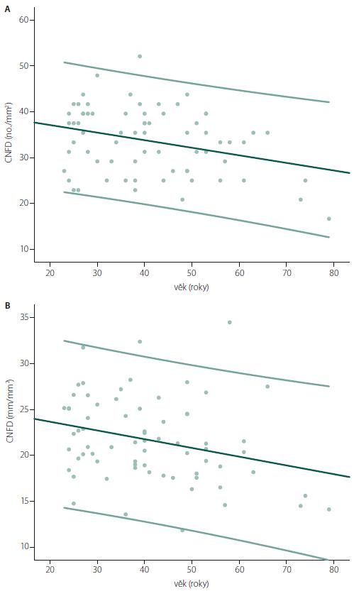 Bodové grafy znázorňující hodnoty CNFD (A) a CNFL (B) v závislosti na věku proložené lineární regresní přímkou, a dvěma přímkami ohraničujícími 5. a 95. percentil. Výsledky z jednoduchého lineárního regresního modelu prokazují signifikantní roční úbytek CNFD (–0,165 no./mm<sup>2</sup>) a CNFL (–0,095 mm/mm<sup>2</sup>). Fig. 4. Scatter plots showing CNFD (A) and CNFL (B) values by age with linear regression line and the 5<sup>th</sup> and 95<sup>th</sup> percentile. Linear regression analysis shows significant yearly decrease of both CNFD (–0.165 no./mm<sup>2</sup>) and CNFL (–0.095 mm/mm<sup>2</sup>).