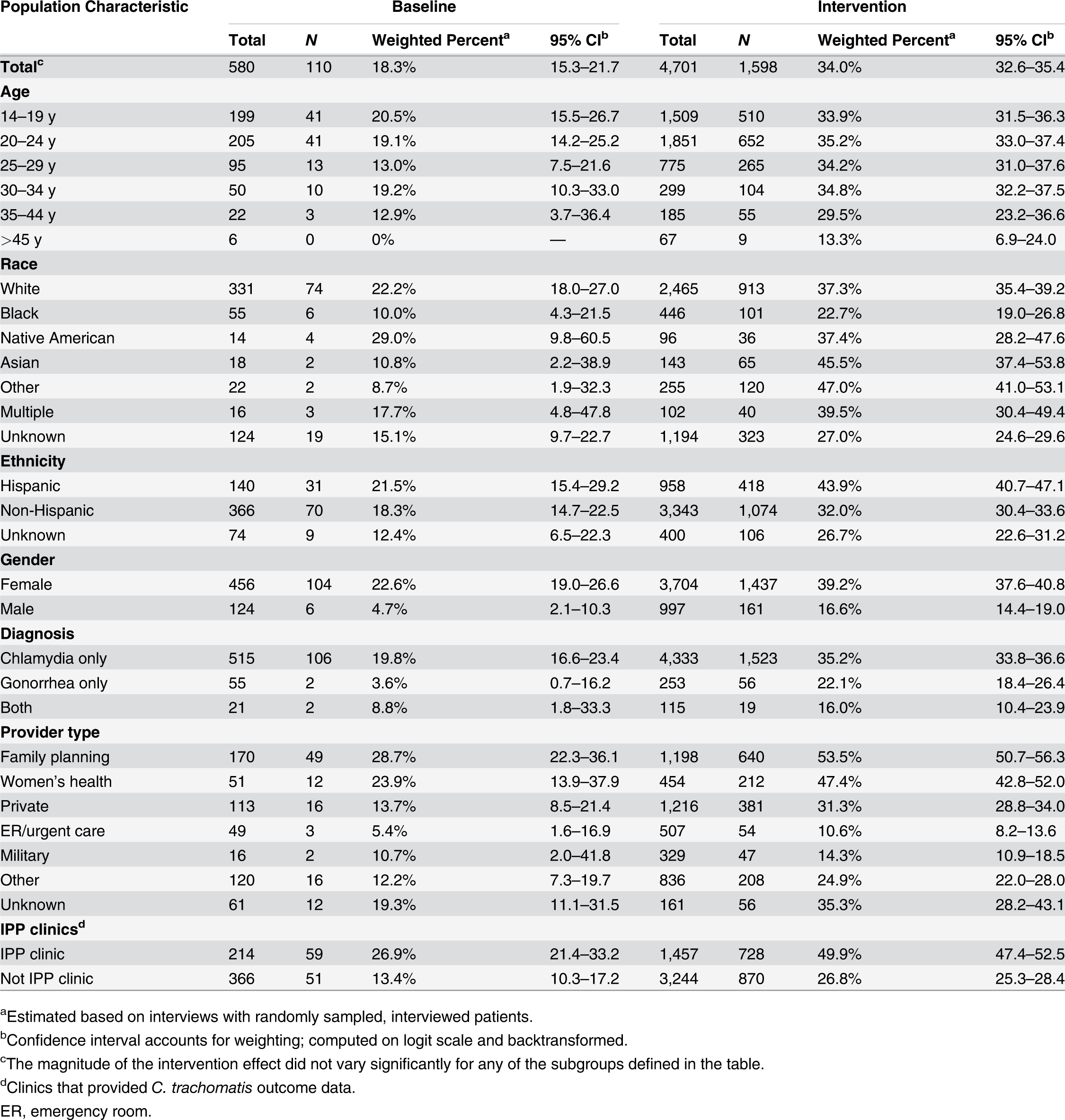 Medical providers' use of patient delivered partner therapy within subgroups of patients during baseline and intervention periods.