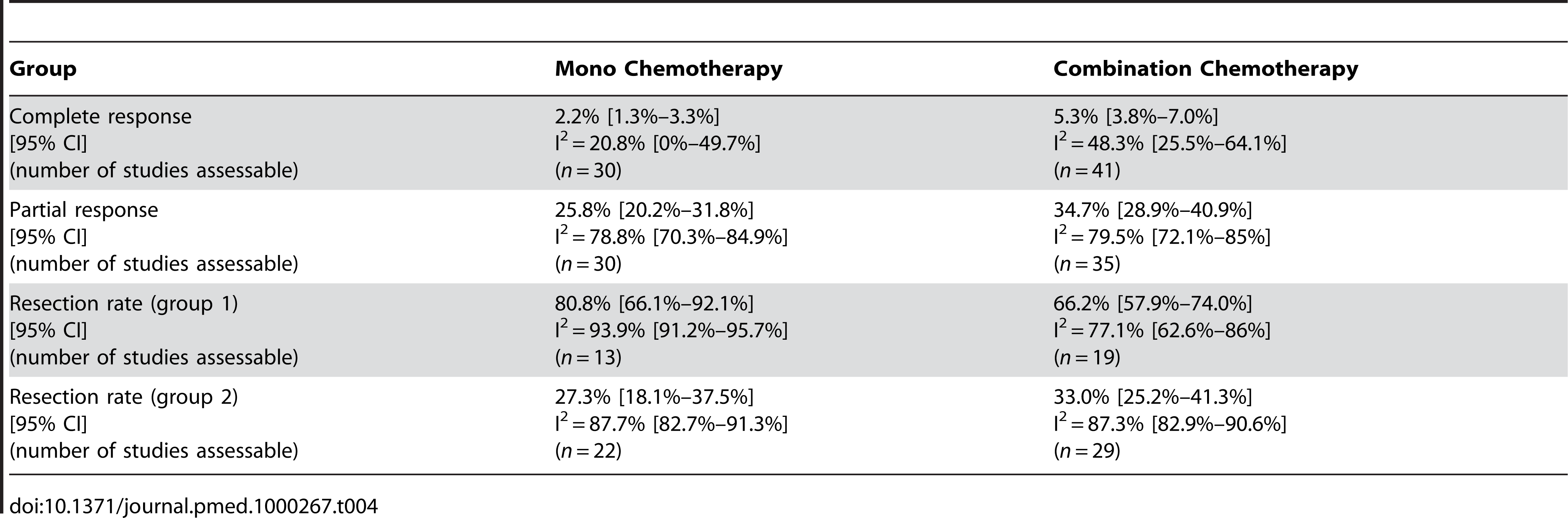 Estimates of percentage of responses and resections in patients receiving mono chemotherapy versus combination chemotherapy groups including the 95% confidence interval from the random effect model and number of assessable studies for each group (<i>n</i>).