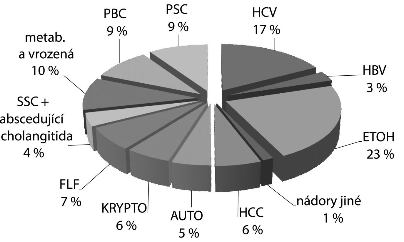 Indikace k transplantaci jater (IKEM 1995–2006)