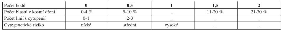 IPSS (International Prognostic Scoring System).