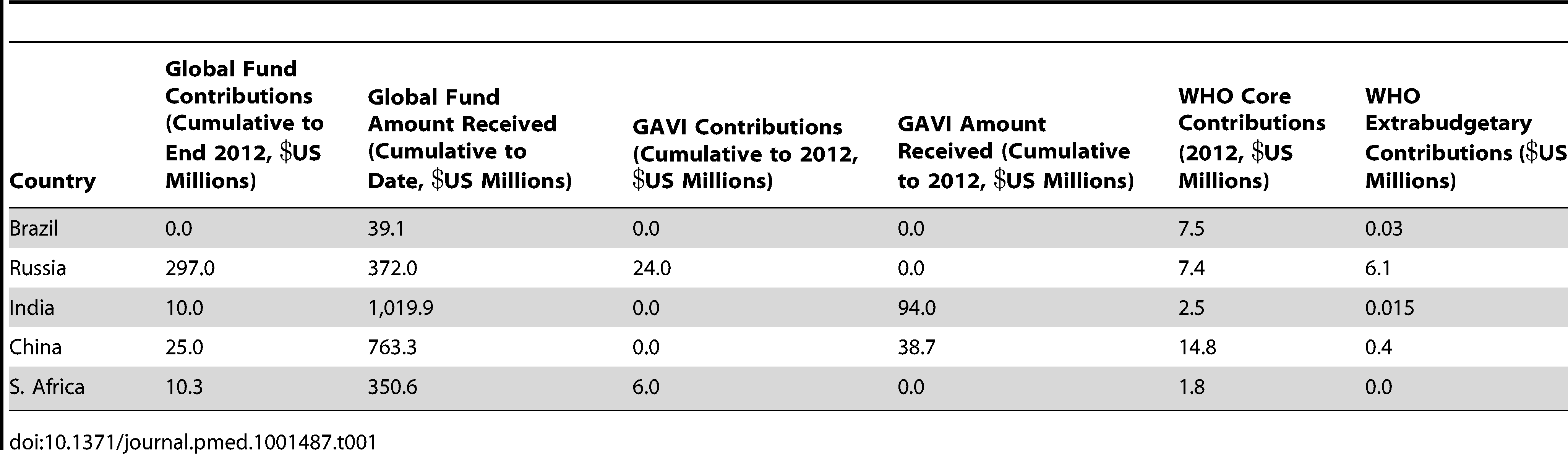 "BRIC financial contribution to key global health institutions and amount received from Global Fund and GAVI <em class=""ref"">[14]</em>–<em class=""ref"">[19]</em>."