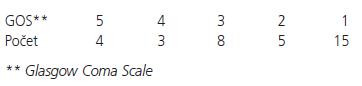 Tab. D. Charakteristika souboru podle GOS po půl roce.