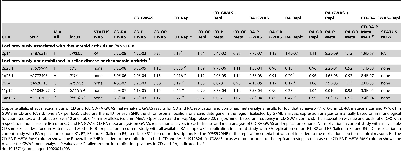 CD-RA meta-analysis GWAS and replication—opposite allelic effect method.