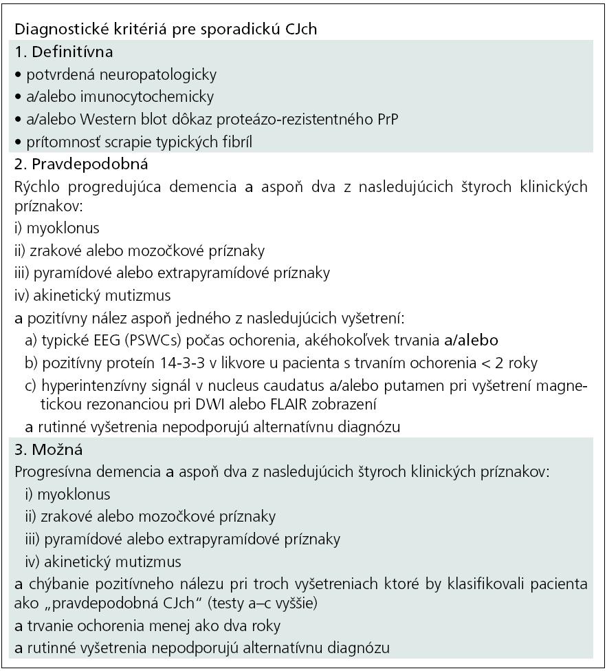 Diagnostické kritériá pre sporadickú CJch – definitívna, pravdepodobná, možná podľa WHO [24,25] a MR-CJch konsorcia [26].