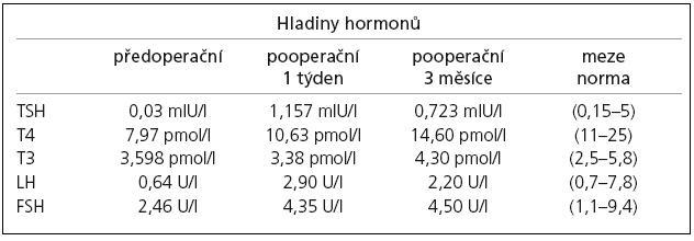 Změny hladiny hypofyzárních hormonů, předoperačně a v pooperačním průběhu: tyreotropní hormon (TSH), tyroxin (T4), trijodtyronin (T3), folikulostimulující hormon (FSH), luteotropní hormon (LH).
