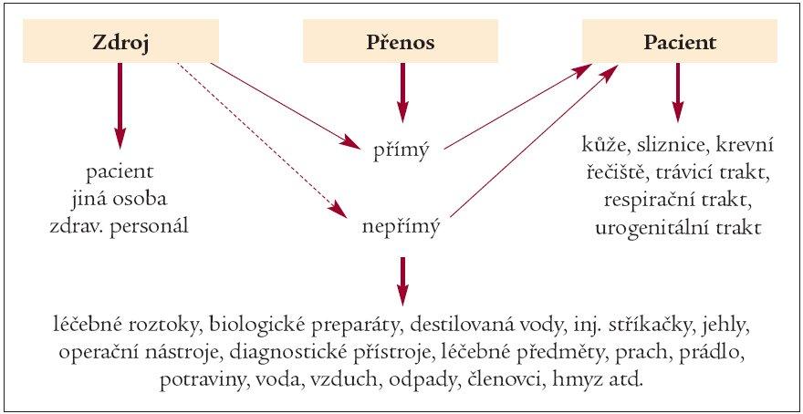 Schéma 2. Základní podmínky pro vznik a přerušení epidemického procesu, podle [15].