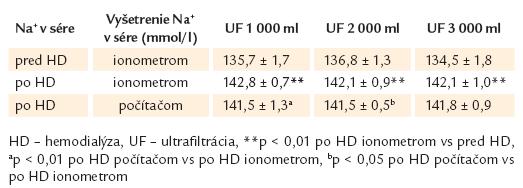 Sodík v sére pred a po hemodialýze vyšetrený ionometrom a vypočítaný počítačom po hemodialýze.