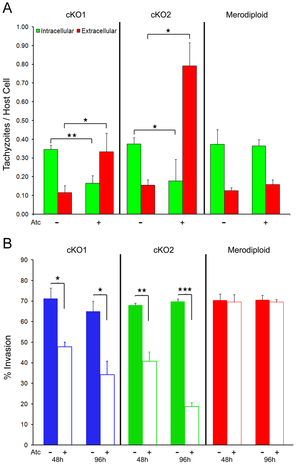Host cell invasion is impaired in TgROM4 conditional knockouts.