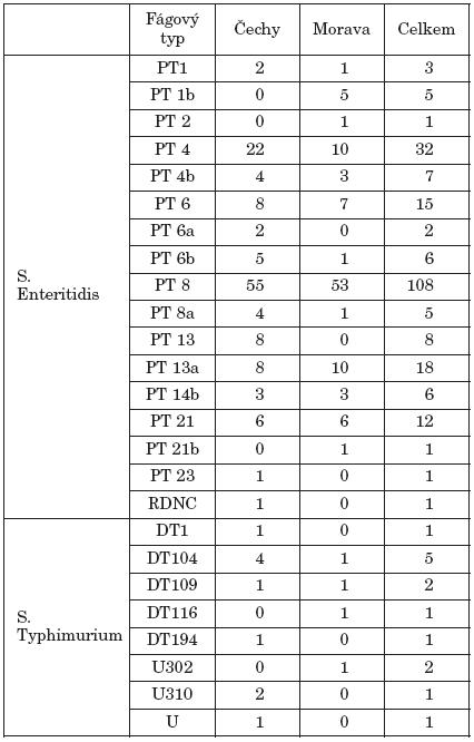 Zastoupení fágových typů S. Enteritidis a S. Typhimurium podle lokalit (laboratorní data) Table 3. Distribution of the phage types of S. Enteritidis and S. Typhimurium by locality (laboratory data)