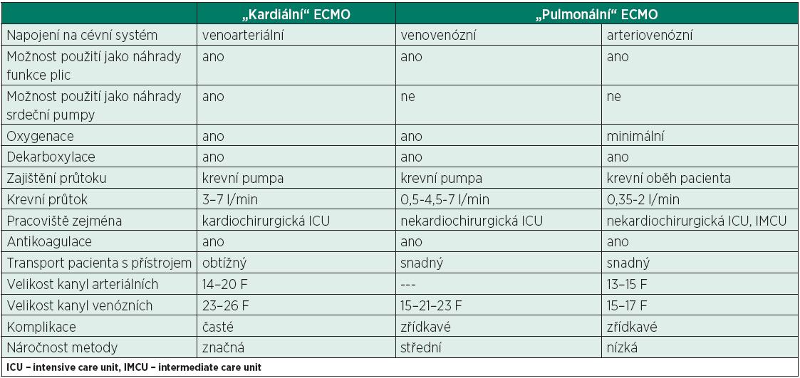 Základní rozdíly mezi metodami mimotělní plicní podpory