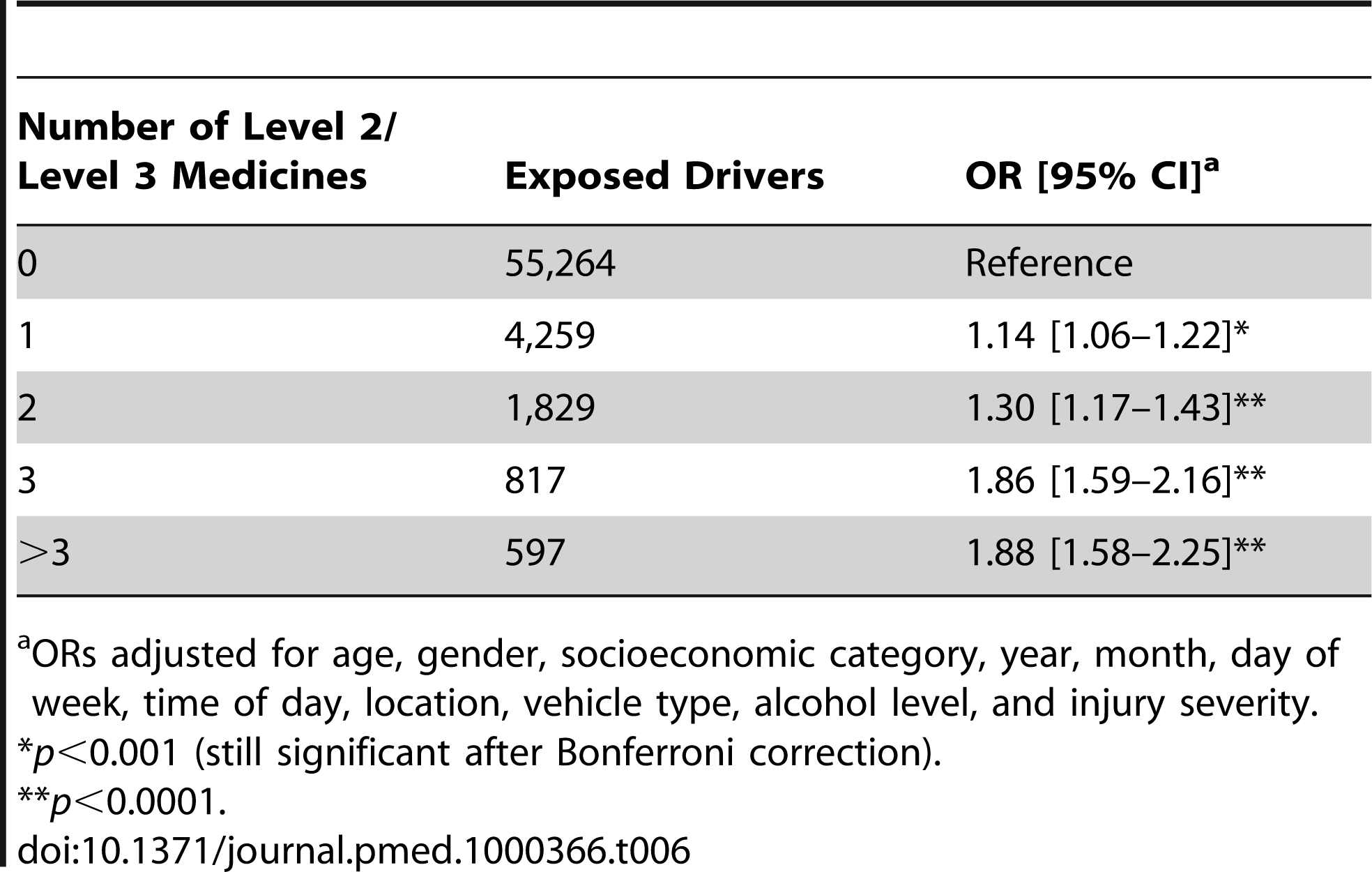ORs for responsible road traffic crashes by number of level 2 and/or level 3 medicines used.