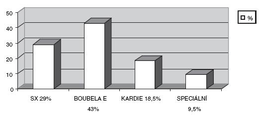 Typy zavedených stentů v procentech Graph 2. Types of the introduced stents (as a percentage)