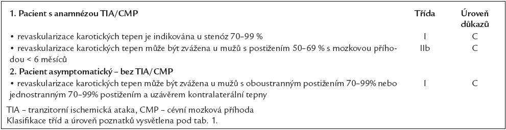 Indikace revaskularizace karotických tepen. Převzato a upraveno dle [10].