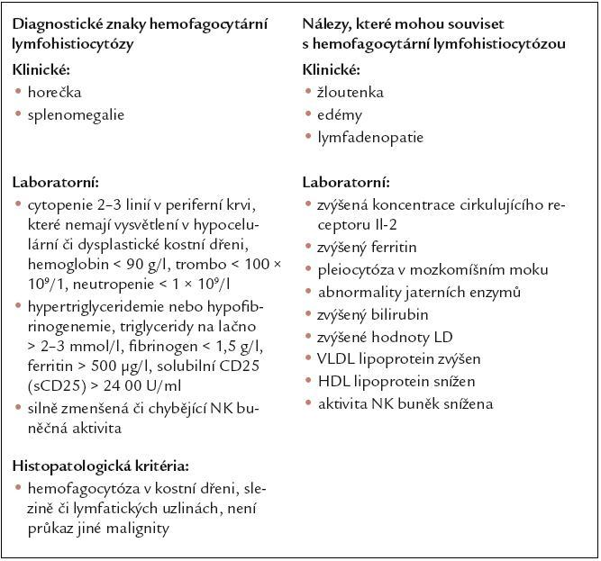 Diagnostická kritéria fagocytární lymfohistiocytózy. Podle [58].