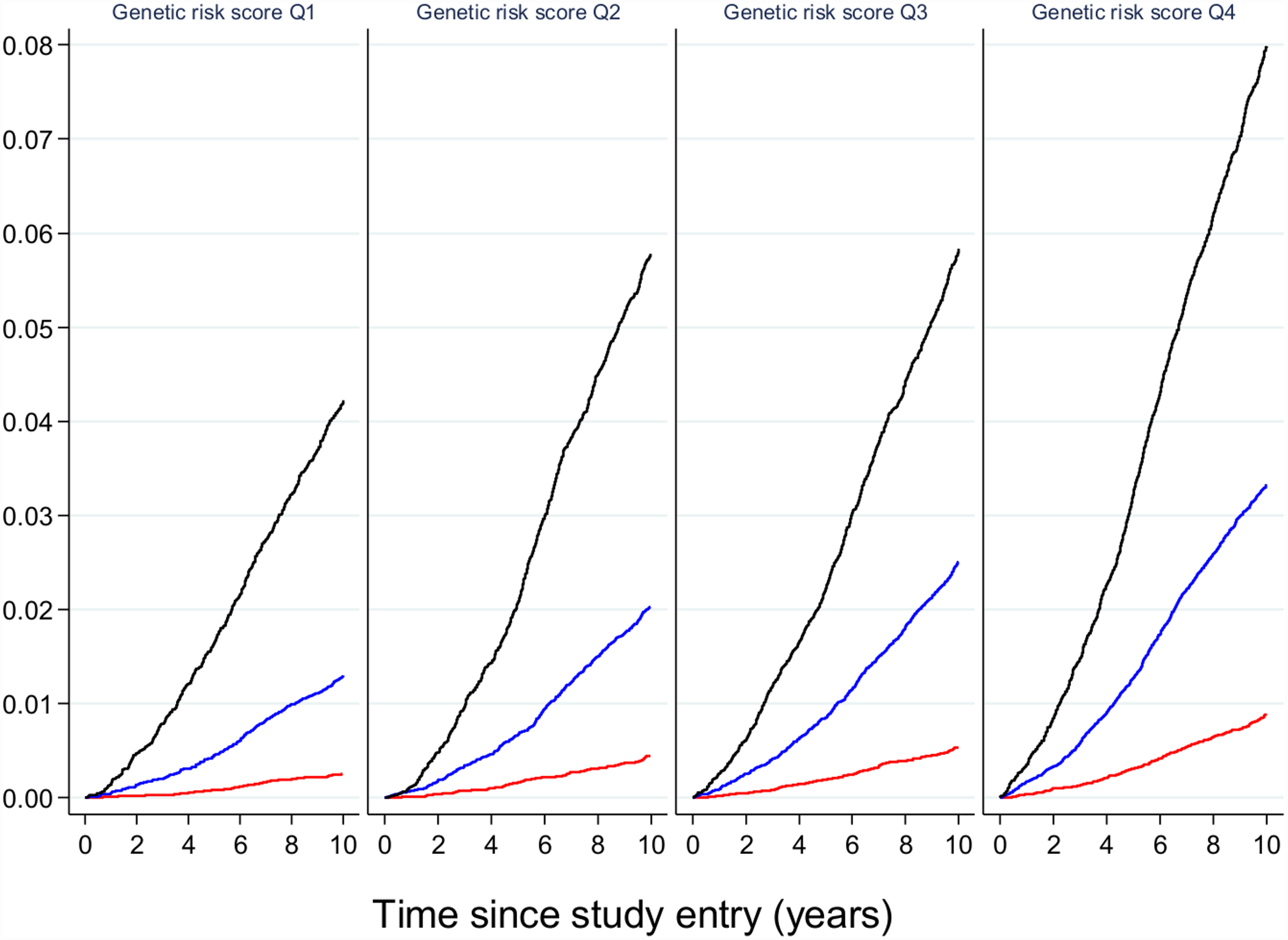 The relative effect of genetic risk and obesity on future type 2 diabetes.