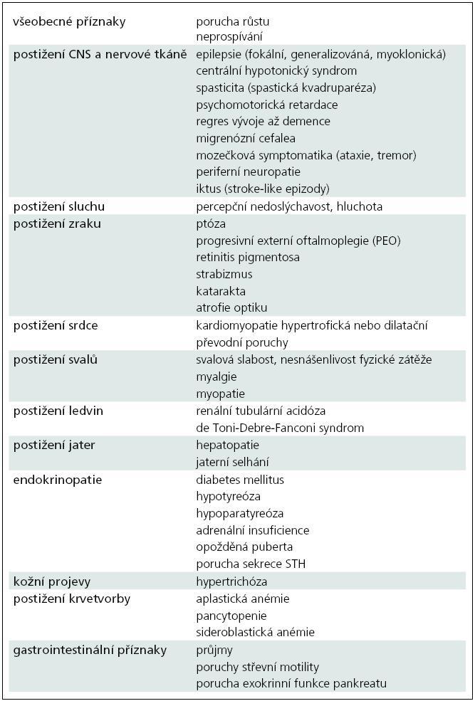 Nejčastější klinické příznaky u pacientů s mitochondriální poruchou.