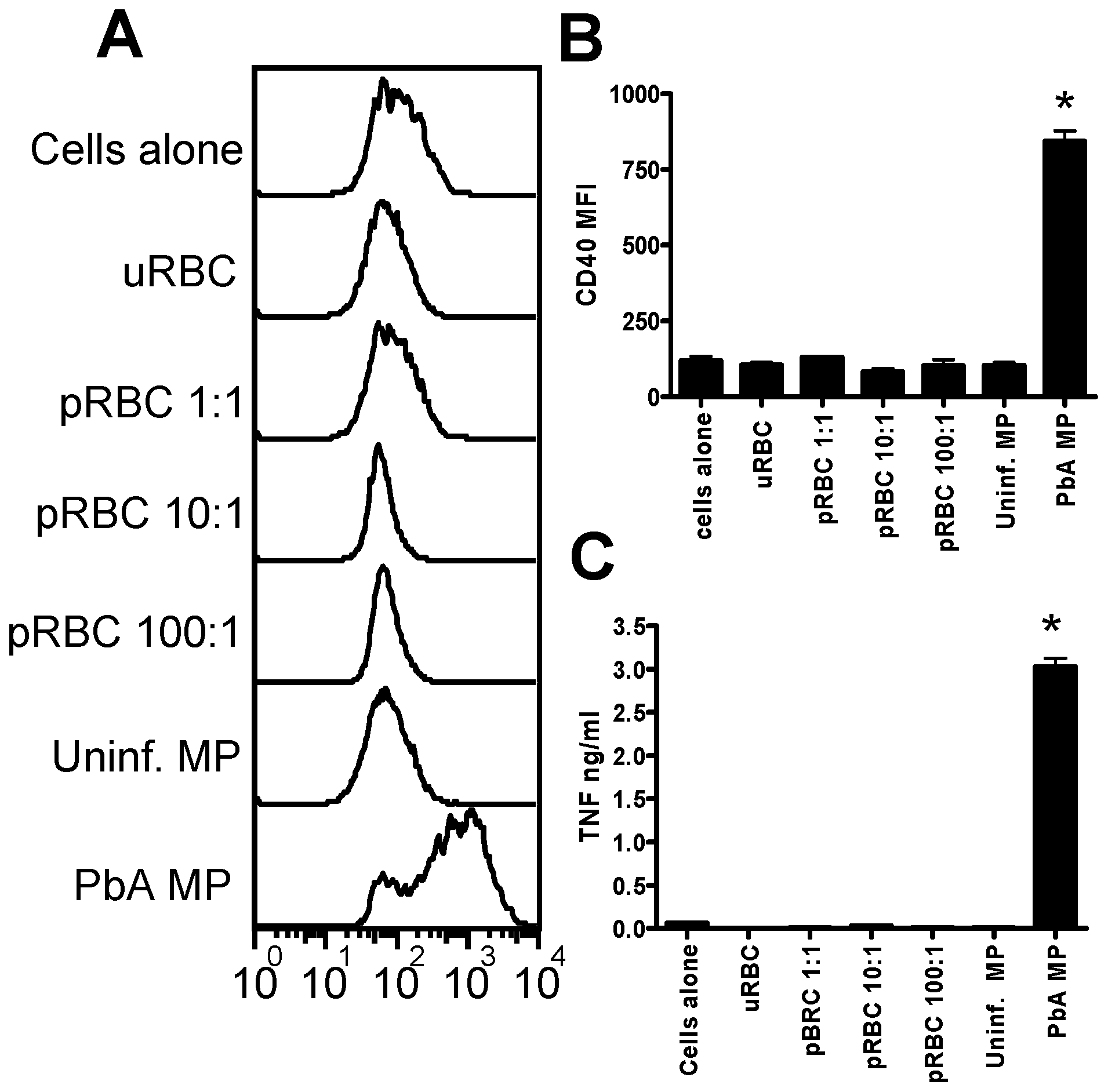 Malaria infection derived plasma microparticles promote significantly stronger macrophage activation than intact parasitized red blood cells.