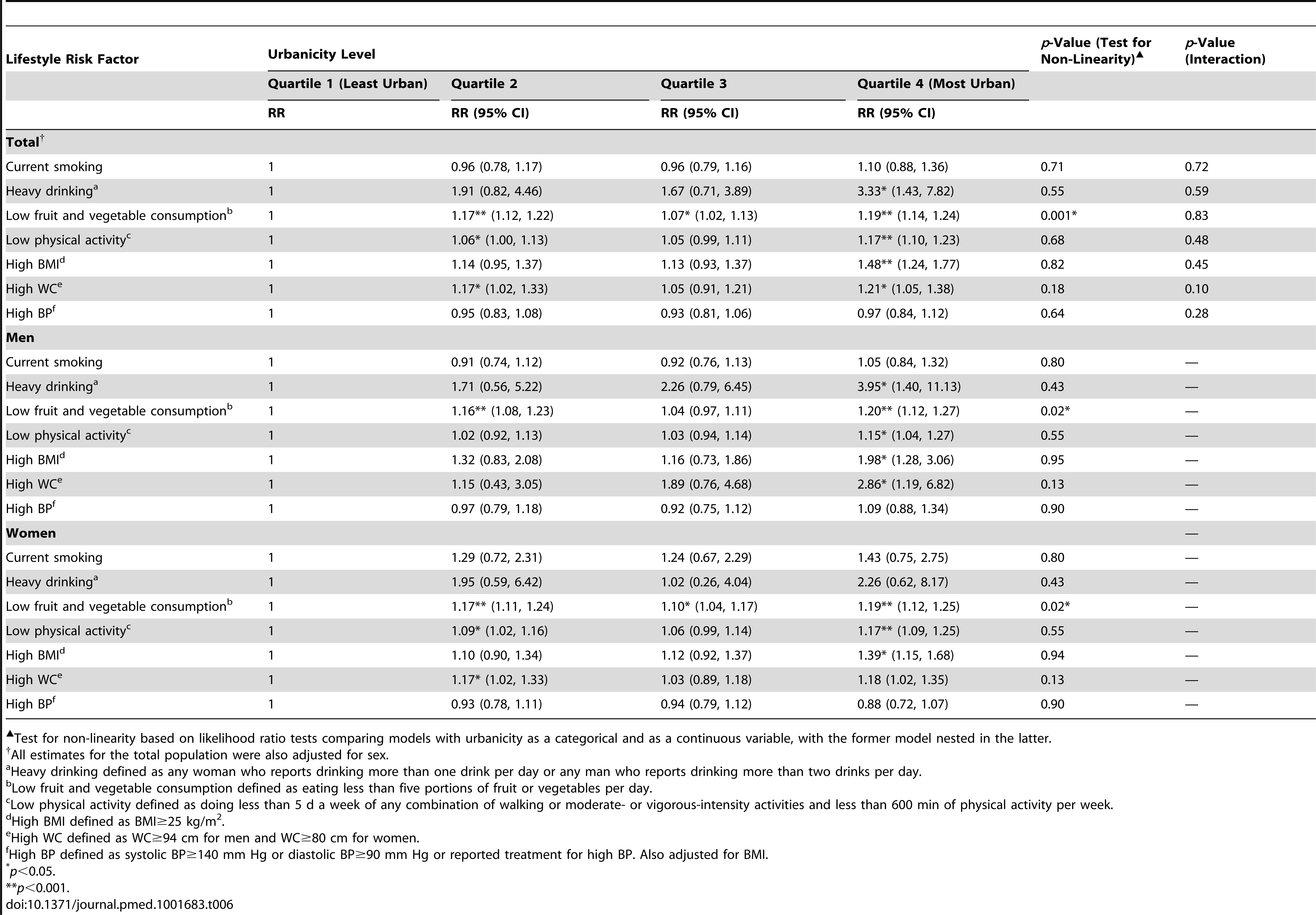 Associations between increasing urbanicity and lifestyle risk factors adjusted for age, socioeconomic status, and clustering at household level, General Population Cohort, Uganda, 2011.
