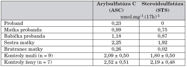 Aktivity arylsulfatázy C a steriodsulfatázy v izolovaných leukocytech v rodině chlapce s X-vázanou ichtyózou.