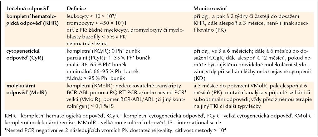 Definice léčebných odpovědí a doporučení pro jejich monitorování během léčby pacientů s CML v CP imatinibem v 1. linii.