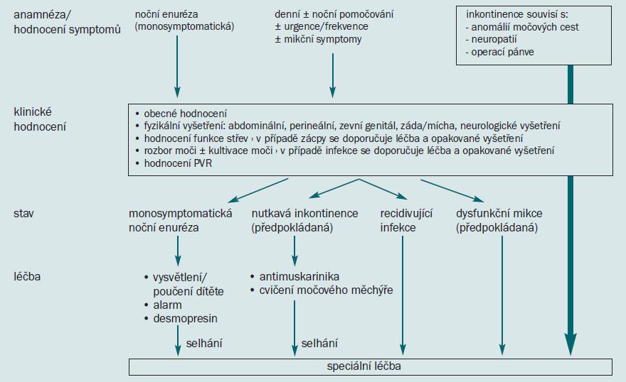 Schéma 9. Počáteční řešení močové inkontinence u dětí.