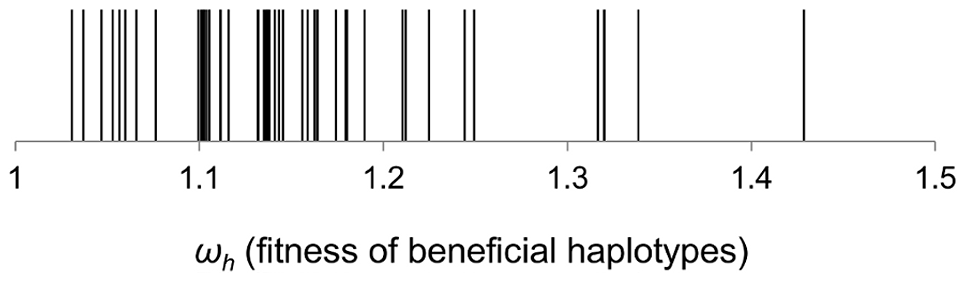 Distribution of fitness effects of beneficial haplotypes that contributed to adaptation.