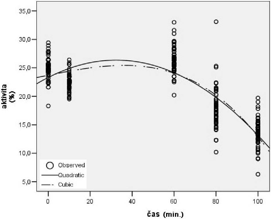 Trend aktivity 5´-ázy počas TI ovplyvnenej Stobadínom Graph 7. 5´-ase activity during TI after administration of stobadine