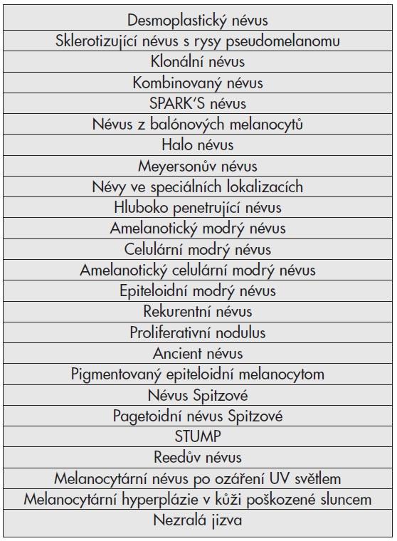 Simulátory melanomu.
