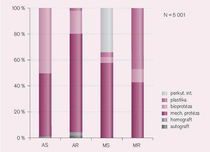 Euro Heart Survey – operace chlopenních vad.