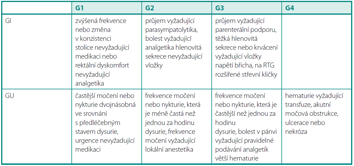 Akutní toxicita dle RTOG Table 2. Acute toxicity according to RTOG