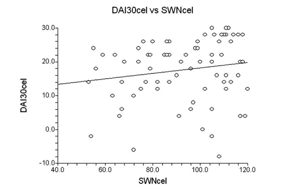 Korelace mezi celkovými skóry dotazníků DAI-30 a SWN.