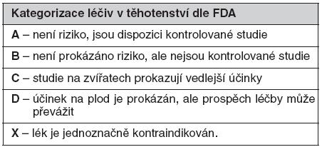 FDA kategorizace léčiv v těhotenství