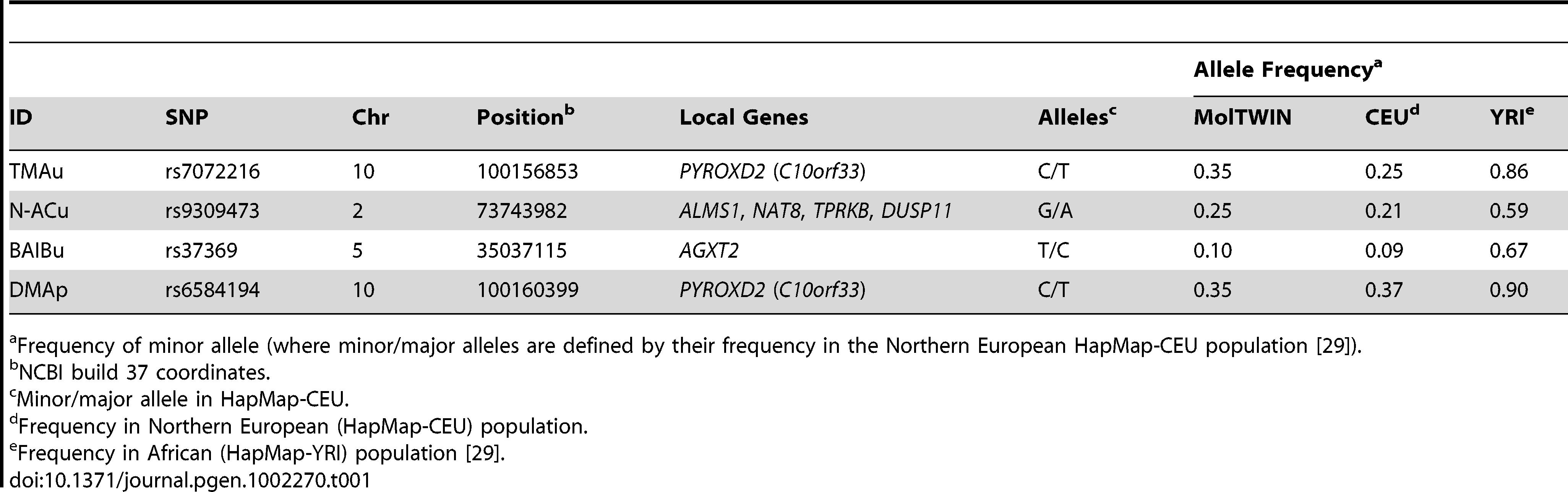 Genetic details of <sup>1</sup>H NMR mQTL regions.