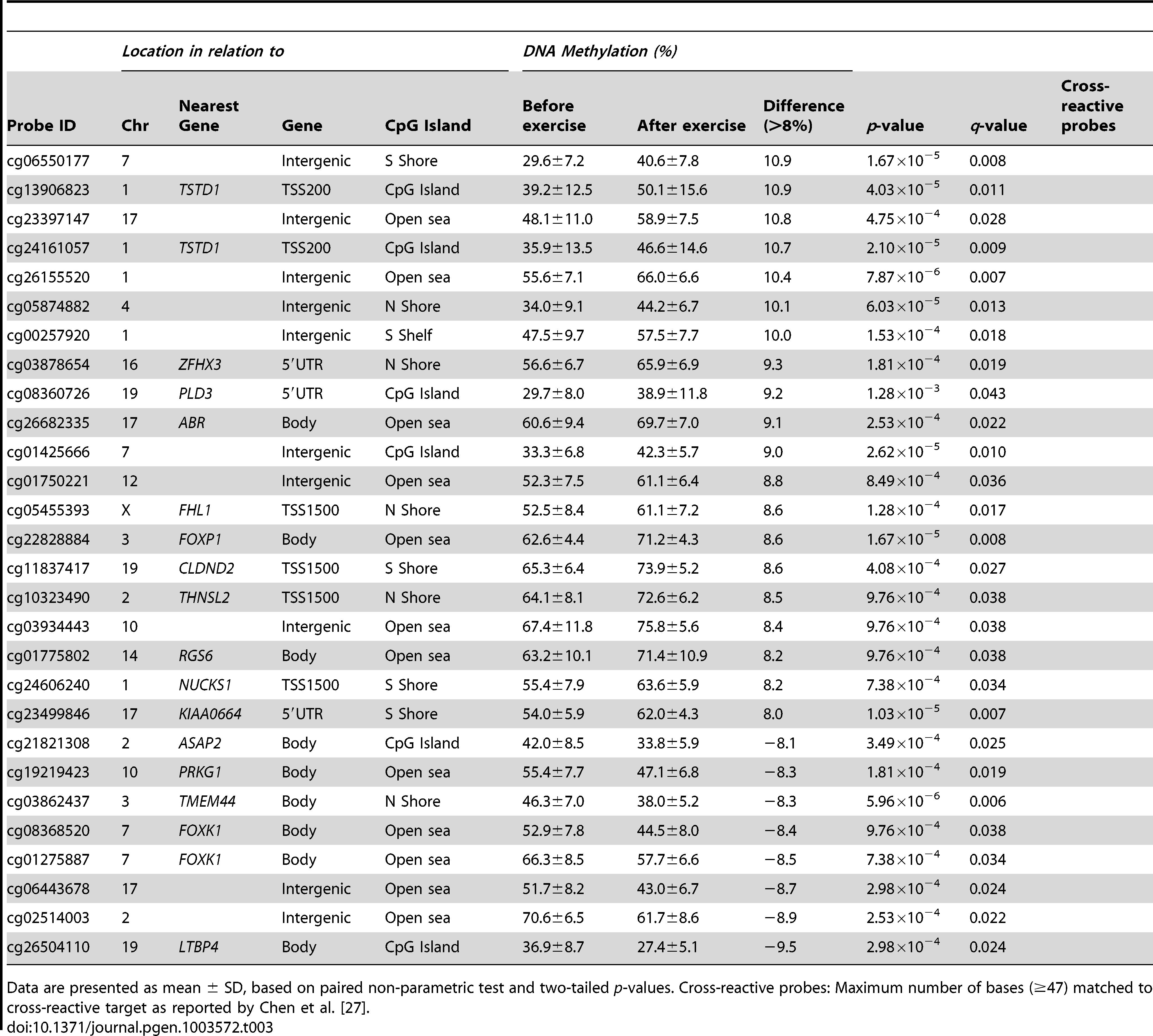 Changes in adipose tissue DNA methylation in response to a 6 months exercise intervention. Significant CpG sites (<i>q</i>&lt;0.05) with the biggest change in DNA methylation (&gt;8%).